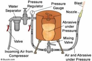 how abrasive blasting works